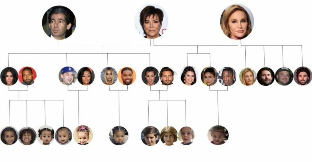 Familjen Kardashians släktträd